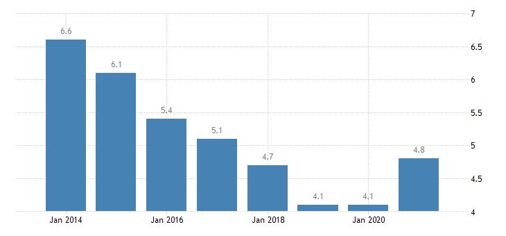 denmark unemployment rate upper secondary post secondary non tertiary education levels 3 4 eurostat data