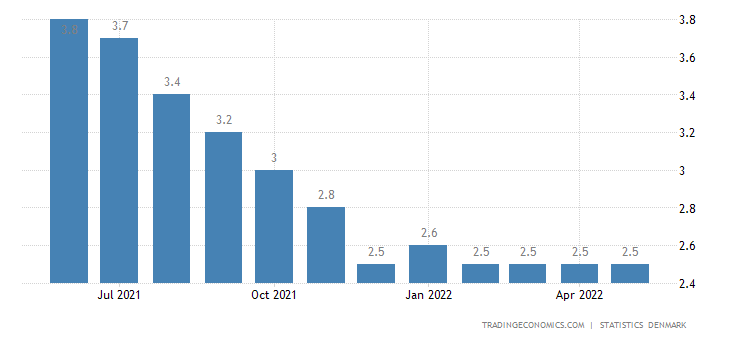 Denmark Unemployment Rate