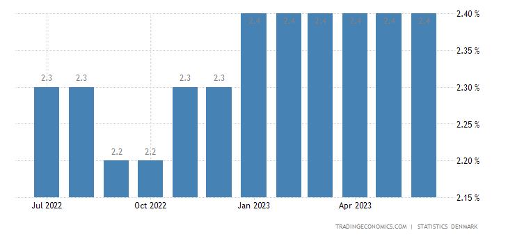 Denmark Unemployment Rate