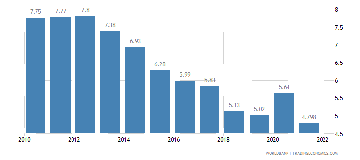 denmark unemployment total percent of total labor force wb data