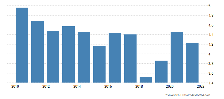 denmark unemployment with advanced education male wb data