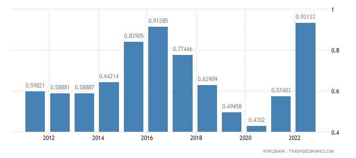 denmark urban population growth annual percent wb data