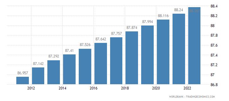 denmark urban population percent of total wb data