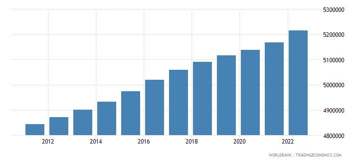 denmark urban population wb data
