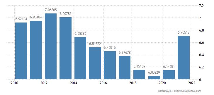 denmark vulnerable employment male percent of male employment wb data
