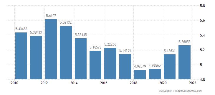 denmark vulnerable employment total percent of total employment wb data