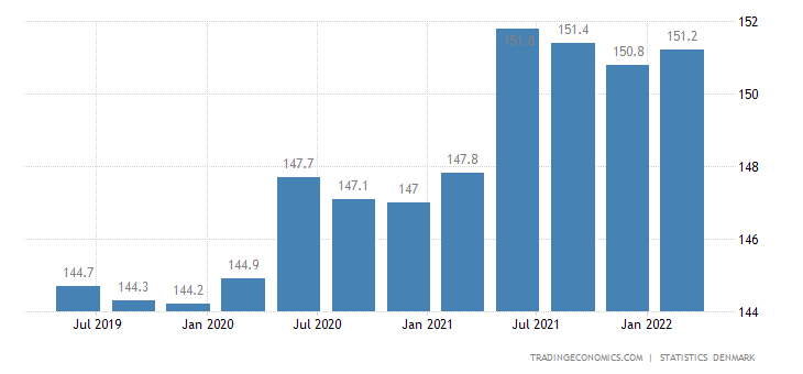 Denmark Average Wages in Manufacturing Index