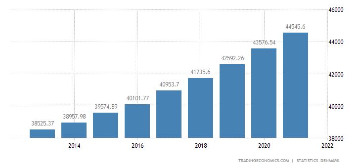 Denmark Standardized Monthly Earnings