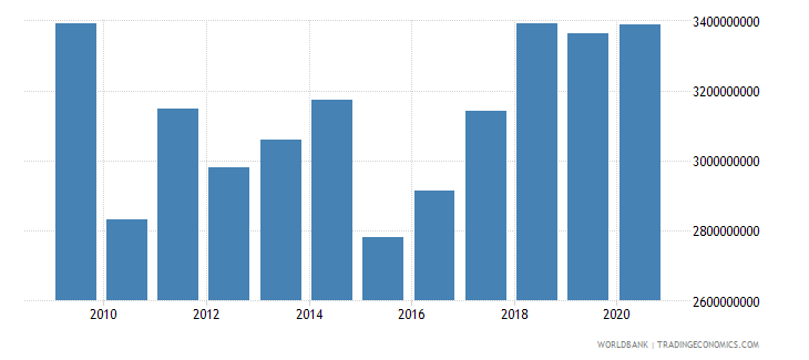denmark workers remittances and compensation of employees paid us dollar wb data