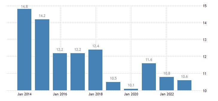 denmark youth unemployment rate eurostat data