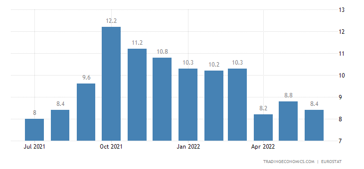 Denmark Youth Unemployment Rate