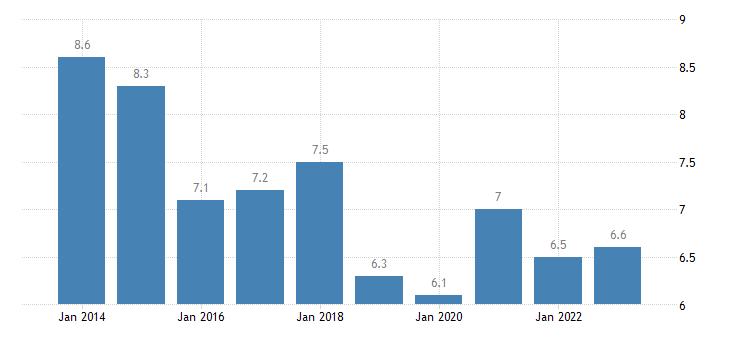 denmark youth unemployment ratio 15 24 eurostat data