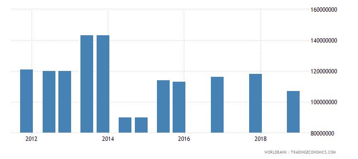 djibouti 03_official bilateral loans total wb data