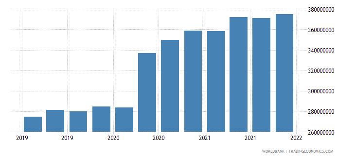 djibouti 06_multilateral loans total wb data