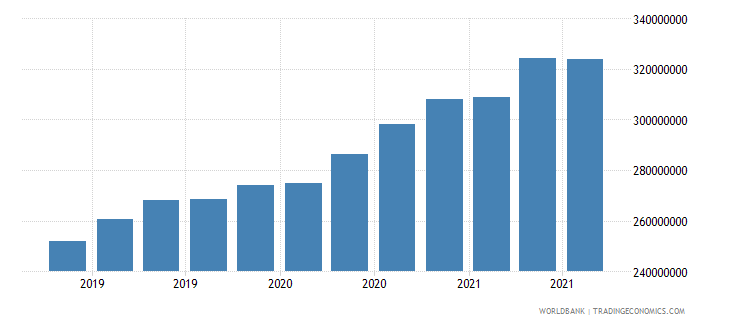djibouti 08_multilateral loans other institutions wb data