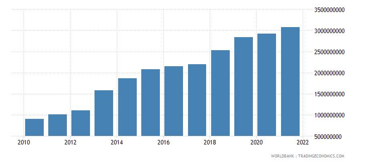 djibouti adjusted net national income us dollar wb data
