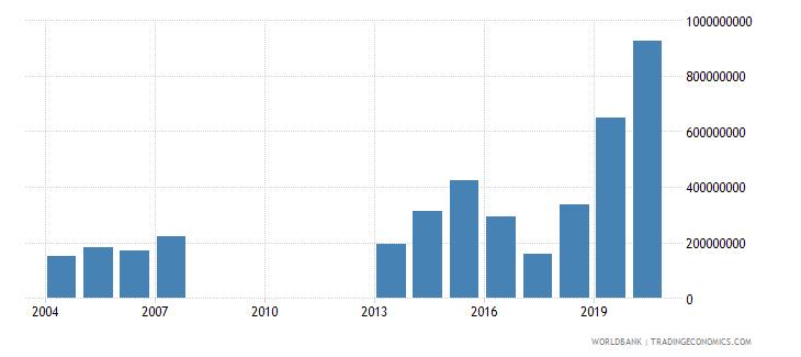 djibouti adjusted net savings including particulate emission damage us dollar wb data