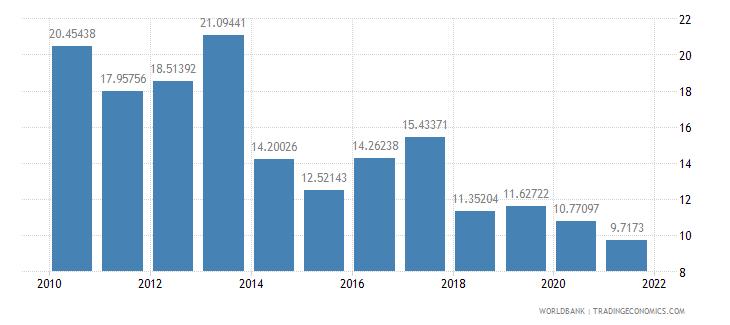 djibouti adjusted savings consumption of fixed capital percent of gni wb data