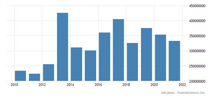 djibouti adjusted savings consumption of fixed capital us dollar wb data