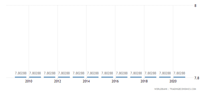 djibouti adjusted savings education expenditure percent of gni wb data