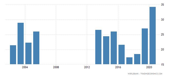 djibouti adjusted savings gross savings percent of gni wb data