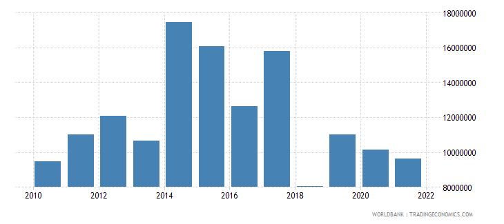 djibouti adjusted savings net forest depletion us dollar wb data