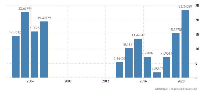 djibouti adjusted savings net national savings percent of gni wb data