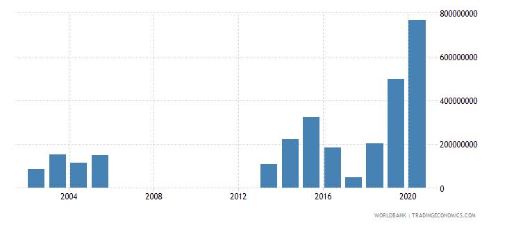 djibouti adjusted savings net national savings us dollar wb data
