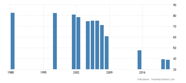 djibouti adolescents out of school female percent of female lower secondary school age wb data