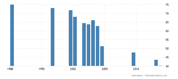 djibouti adolescents out of school male percent of male lower secondary school age wb data