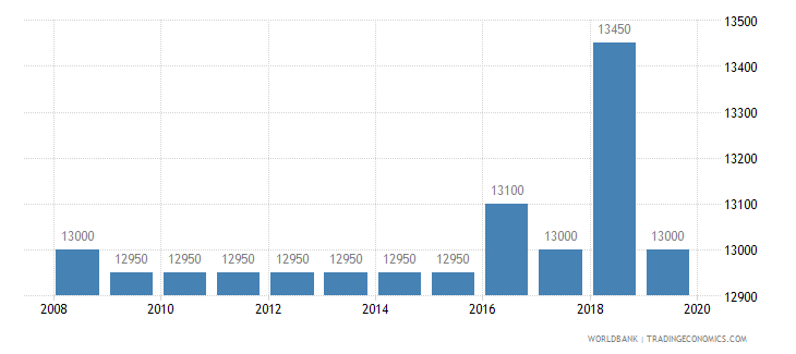 djibouti armed forces personnel total wb data