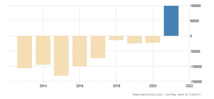 Djibouti Balance of Trade