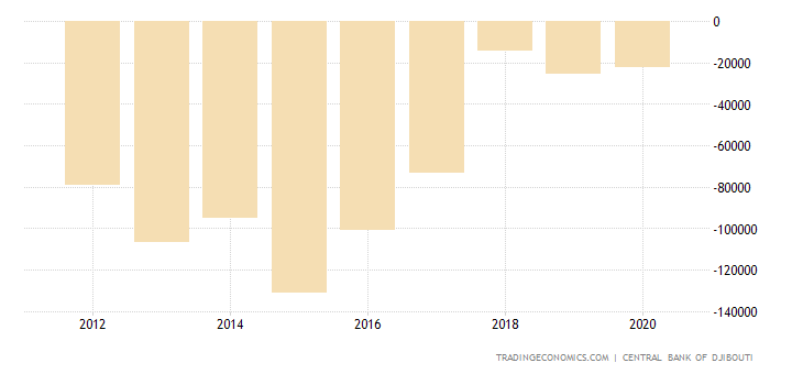 Djibouti Balance of Trade