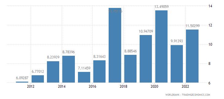 djibouti bank liquid reserves to bank assets ratio percent wb data