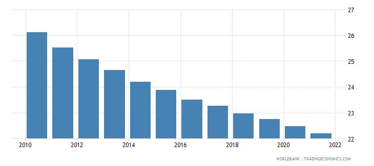 djibouti birth rate crude per 1 000 people wb data