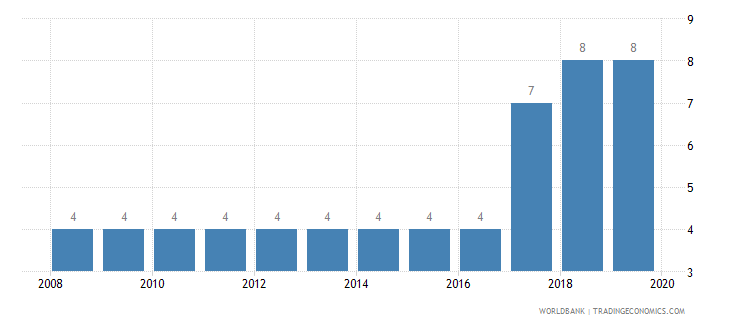 djibouti business extent of disclosure index 0 less disclosure to 10 more disclosure wb data