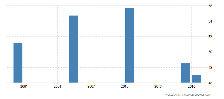 djibouti cause of death by communicable diseases and maternal prenatal and nutrition conditions ages 35 59 female percent relevant age wb data