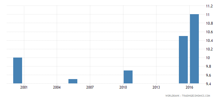 djibouti cause of death by injury ages 35 59 male percent relevant age wb data