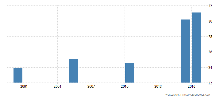 djibouti cause of death by non communicable diseases ages 15 34 male percent relevant age wb data