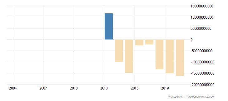 djibouti changes in inventories current lcu wb data