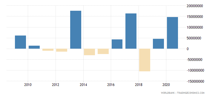 djibouti changes in net reserves bop us dollar wb data