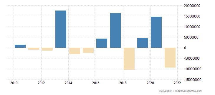 djibouti changes in net reserves bop us dollar wb data