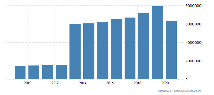 djibouti commercial service exports us dollar wb data
