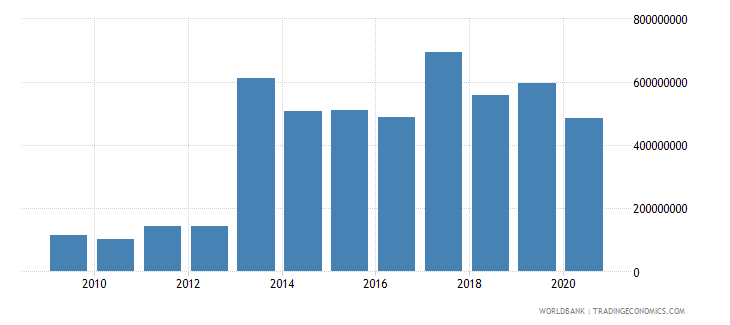 djibouti commercial service imports us dollar wb data