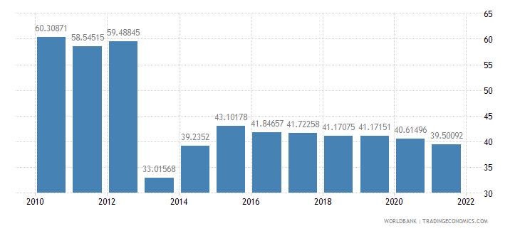 djibouti communications computer etc percent of service exports bop wb data