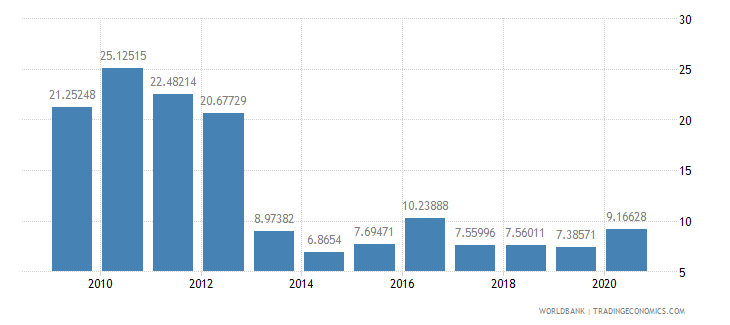 djibouti communications computer etc percent of service imports bop wb data