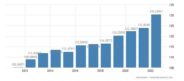 djibouti consumer price index 2005  100 wb data