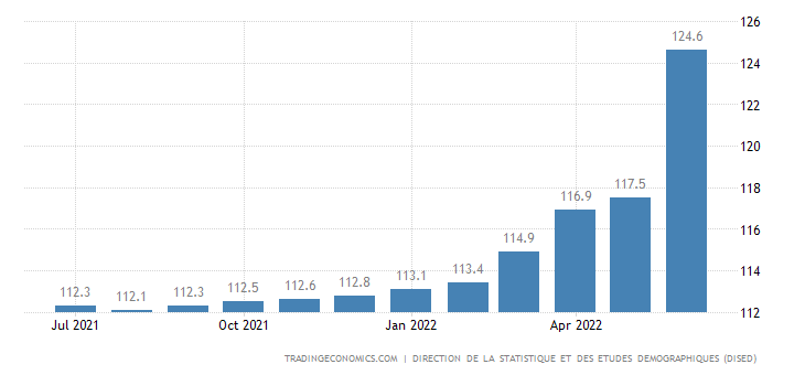 Djibouti Consumer Price Index CPI