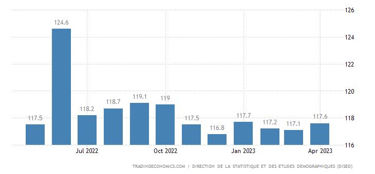 Djibouti Consumer Price Index CPI