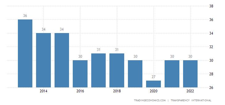 Djibouti Corruption Index
